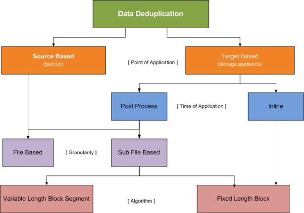Deduplication Technological Classification