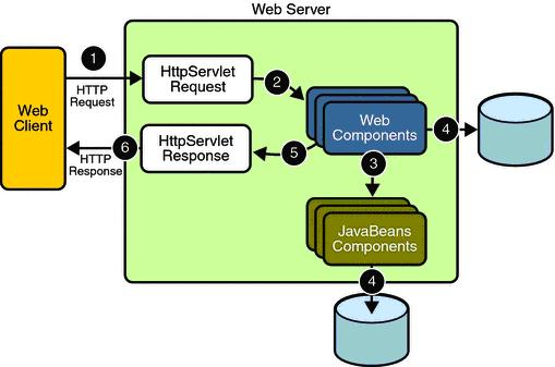 Java Web Application Request Handling